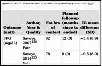 weight loss tables evidence tables screening for obesity and interventions