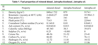 Use Of Jatropha Oil Methyl Ester And Its Blends As An