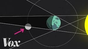 Earth Moon Venn Diagram Lunar Eclipse Vs Solar Eclipse Difference And Comparison