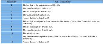 Divisibility Rules Chart Chapter 4 Section 1 Divisibility Tests Rules Learning To