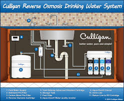 Home Drinking Water All About Water Water Softener Water Filtration Systems