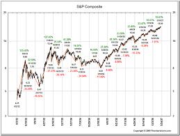 Big Charts History 37 Unmistakable Big Charts S P 500