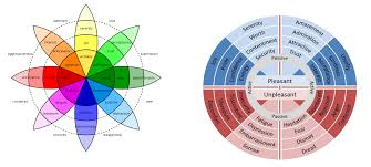 Using Plutchiks Wheel Of Emotions In Market Research Martec