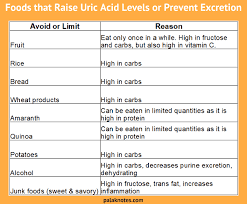 Circumstantial Uric Acid Level In Blood Chart Uric Acid Levels