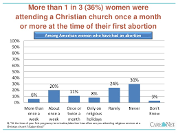 Lifeway Research on Abortion in Church SlideShare