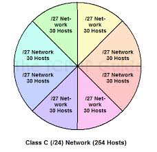 The Tcp Ip Guide Ip Variable Length Subnet Masking Vlsm