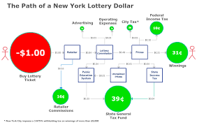 The Lottery Is A Tax An Inefficient Regressive And