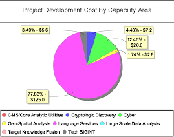 Jaspersoft Studio Pie Chart Example Pie Chart That Successfully Works On Jr 3 1 4 Does Not Show