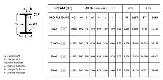 I Beam Size And Weight Chart H Beam Strength Chart Ridge