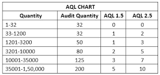 Aql Chart Of Trims And Accessories Inspection In Apparel