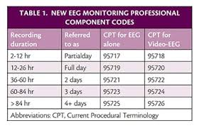 8 Minute Rule Medicare Chart The New Cpt Codes For Video Eeg Practical Neurology