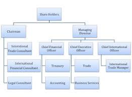 Organization Chart Nexus Management Group Sdn Bhd Website