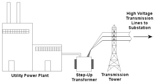 step up transformer engineering expert witness blog Power Line Transformer Diagram Power Line Transformer Diagram #46 power transformer single line diagram