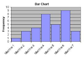 Purpose Of Chart Bar Chart Isixsigma
