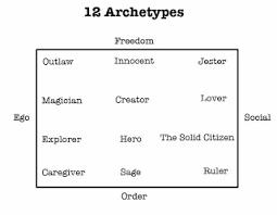 essay archetype essay