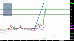 Pulm Chart Pulm Pulm Stock Chart Technical Analysis For 09 05 17