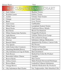 Foot Detox Machine Color Chart Ionic Foot Bath Color Chart Inspirational Ion Cleanse Color