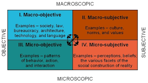A Common Micro Level Pattern Involving Social Interaction Is That
