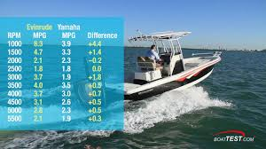 Evinrude Fuel Consumption Chart Evinrude Fuel Efficiency 2018 Review Video By Boattest Com