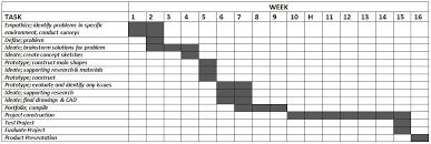 Project Management Gantt Chart Elsie Cole