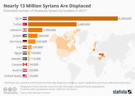 Chart Nearly 13 Million Syrians Are Displaced Statista