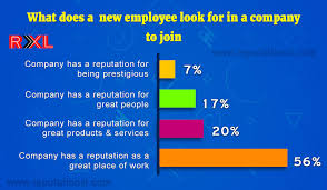 What Do Jobs Look For 56 Of People Look For A Company Which Has Great Place To Work While