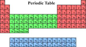D-F Block Elements Transition Elements MCQs - 5 - HourlyBook