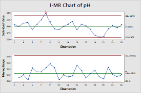 Example Of I Mr Chart Minitab