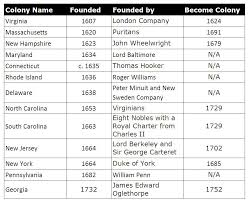 13 Colonies Government Chart Bedowntowndaytona Com
