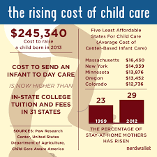 Cost Of Raising A Child Chart Cost To Raise A Child Nears 250 000 Usda Report Finds