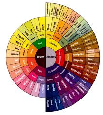 ... Good Interior Design Color Wheel Tittle ...