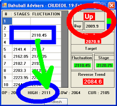Best Charting Software For Commodities Best Intraday Trading Software In India High Accuracy Tips