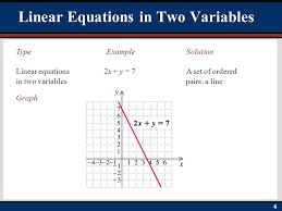 define linear equation in one variable jennarocca