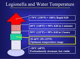Legionella And Water Temperature Download Scientific Diagram