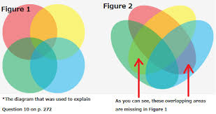 Venn Diagram Overlap Chapter 5 Venn Diagrams Versus Euler Diagrams Chapter