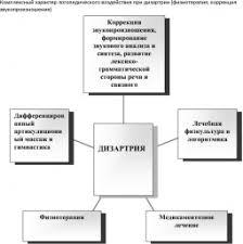 ПСИХОЛОГИЧЕСКАЯ КОРРЕКЦИЯ это что такое ПСИХОЛОГИЧЕСКАЯ КОРРЕКЦИЯ  Комплексный характер логопедического воздействия при дизартрии физиотерапия коррекция звукопроизно