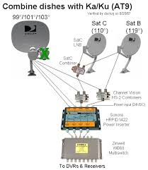 multiple receivers for satellite wiring diagram on multiple images Satellite Dish Wiring Diagram multiple receivers for satellite wiring diagram 10 satellite dish parts diagram dish network cable diagrams winegard satellite dish wiring diagrams