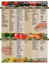 Ibs Diet Chart Why Is Your Low Fodmap Food List Different Than One I Saw