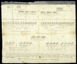 The Price Of Freedom Continental Army Organizational Chart