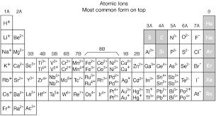 Ion Chart Atom Or Ion Chart Www Bedowntowndaytona Com