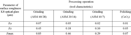 Ra Finish Chart Parameters Ra Rz And Rmax Of A Surface Roughness