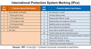 Ingress Protection Testing Ip67 Testing Water Ingress