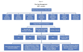 Space And Missile Systems Center Org Chart The Higher Management Of Pine Gap Nautilus Institute For