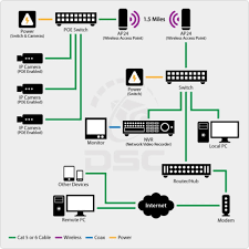 home wireless network design network diagram software home area how to setup a network switch and router at Wireless Home Network Design Diagram
