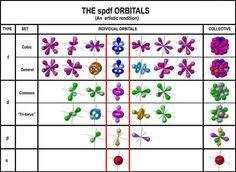 Spdf Orbitals Chart 95 Best Quantum Numbers Images In 2019 Chemistry High