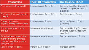 the basic accounting equation is in balance when creditor and