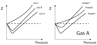 compressibility factor graph. figure 1- compressibility factor at different pressure and temperature graph