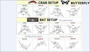 Chart Pattern Trader New Trader Cheat Sheet 48 Harmonic Patterns Trader 48 Trader