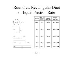Rectangular Duct To Round Ruangaspirasi