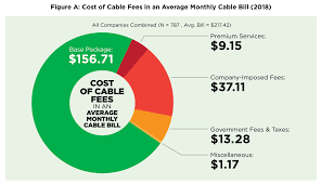Cable Providers Comparison Chart Cable Companies Use Hidden Fees To Raise Prices 24 A Month
